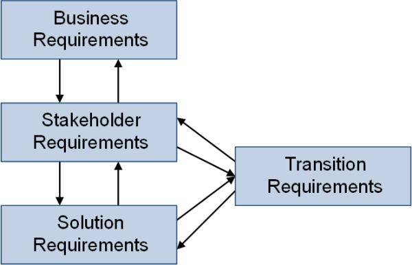 Anforderungstypen hierarchisch nach IIBA und PMI, (C) Peterjohann Consulting, 2018-2021