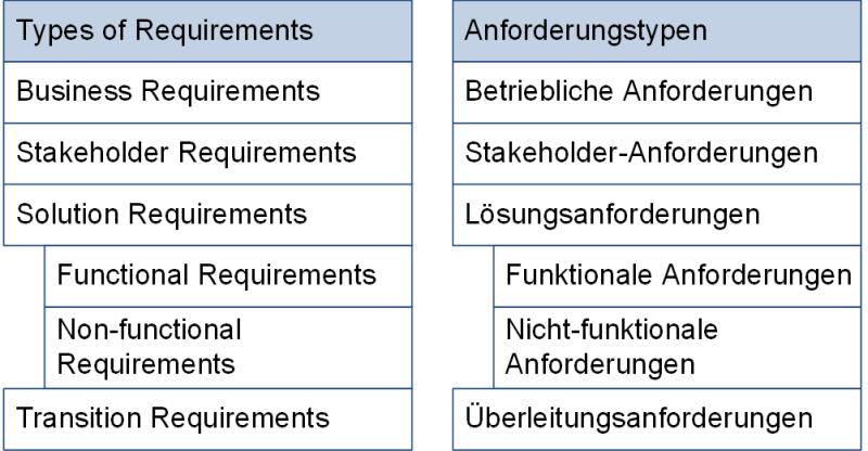 Anforderungstypen nach IIBA und PMI, (C) Peterjohann Consulting, 2018-2021