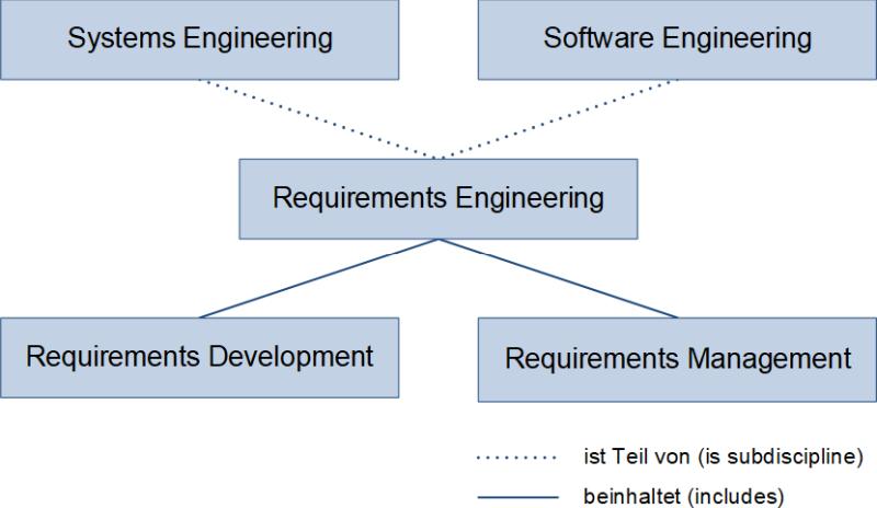 Die Einordnung des Requirements Engineerings, (C) Peterjohann Consulting, 2020-2021