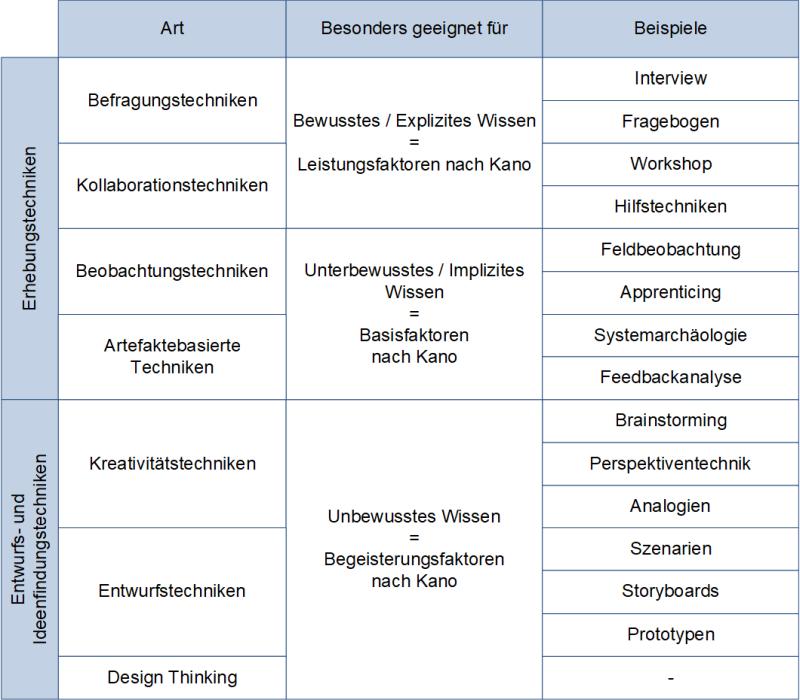 Die Ermittlungstechniken nach IREB, (C) Peterjohann Consulting, 2017-2021