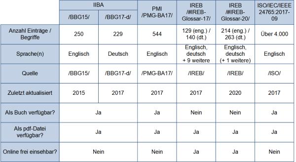 Die Glossare der Fachverbände, (C) Peterjohann Consulting, 2018-2019