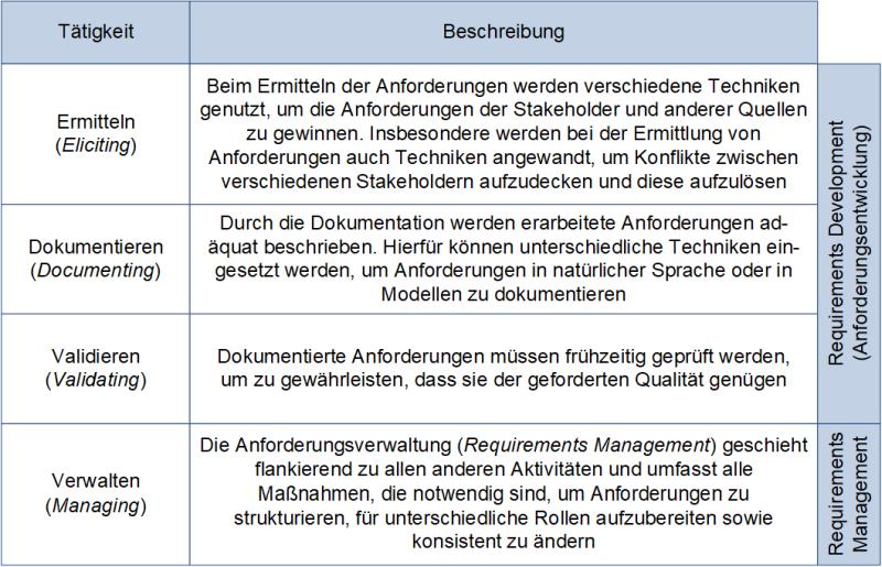 Die vier Hauptaktivitäten nach IREB, (C) Peterjohann Consulting, 2020-2021