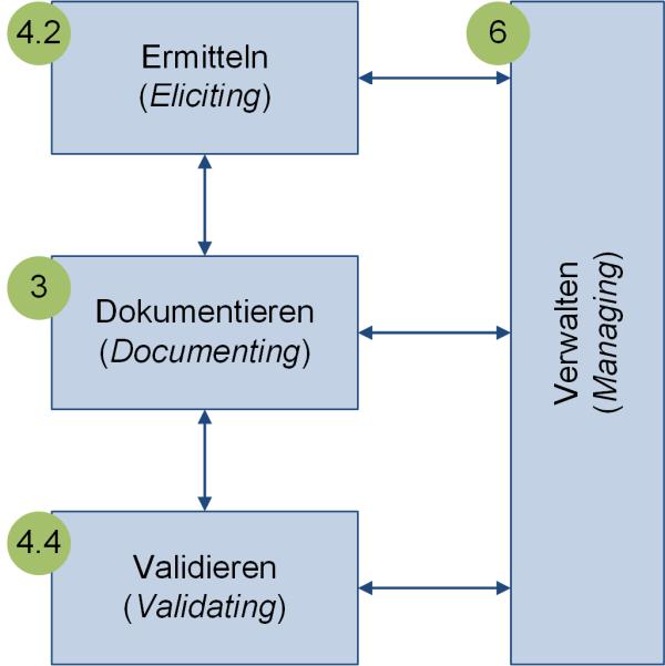 Die vier Hauptaktivitäten im RE nach IREB, (C) Peterjohann Consulting, 2017-2021