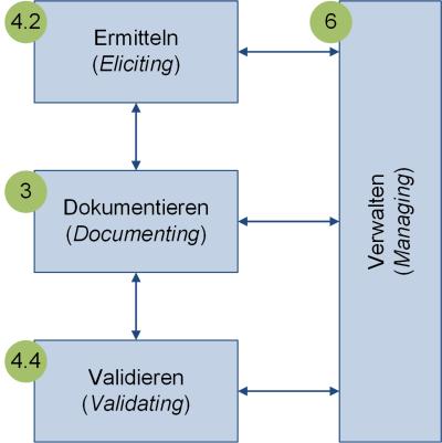 Die vier Hauptaktivitäten im RE nach IREB, (C) Peterjohann Consulting, 2017-2019