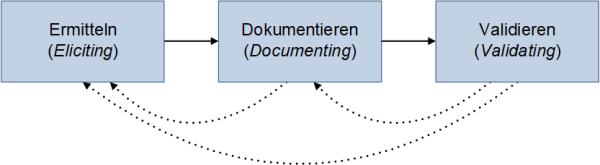 Die Anforderungsentwicklung nach IREB, (C) Peterjohann Consulting, 2017-2019