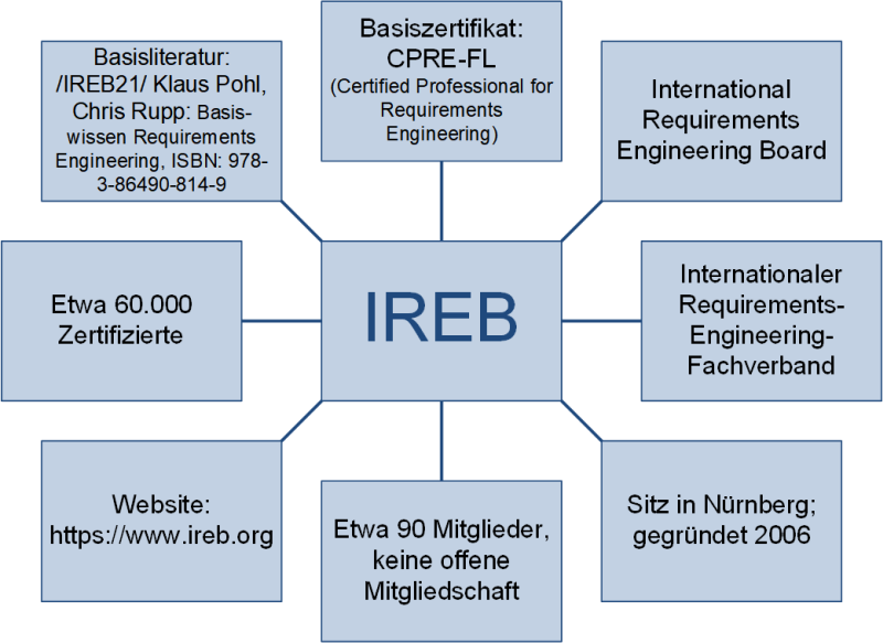Das IREB - International Requirements Engineering Board