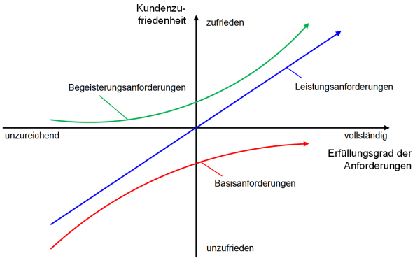 Das Kano-Diagramm: Darstellung, (C) Peterjohann Consulting, 2014-2019