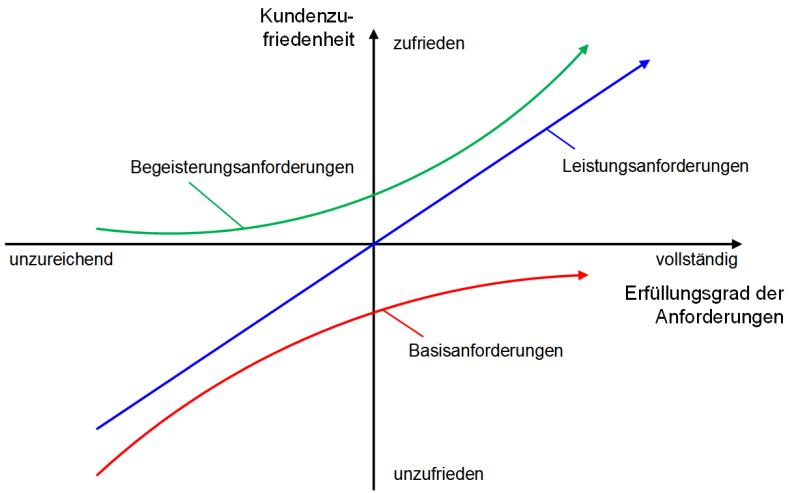 Das Kano-Diagramm: Darstellung, (C) Peterjohann Consulting, 2014-2021