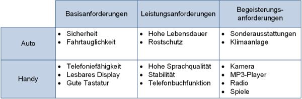 Beispiele für Anforderungen im Kano-Modell, (C) Peterjohann Consulting, 2014-2021