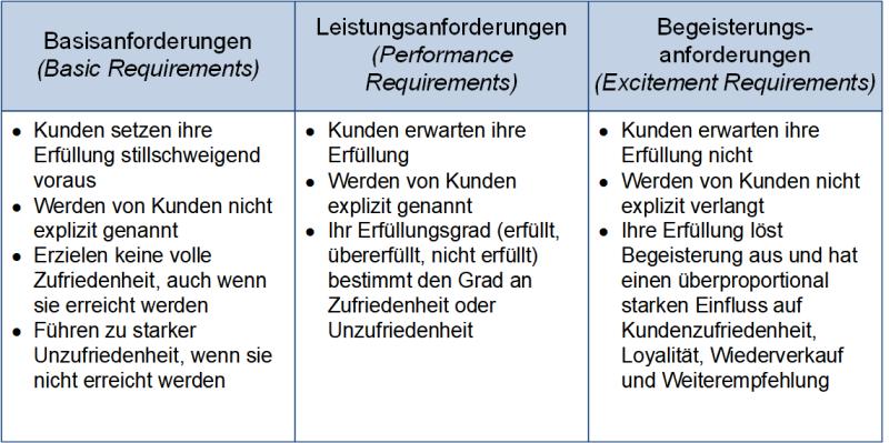 Die Anforderungen im Kano-Modell, (C) Peterjohann Consulting, 2014-2021