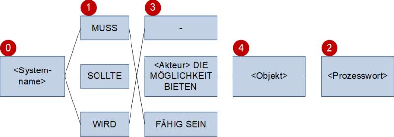 Die Satzschablone ohne Bedingung, (C) Peterjohann Consulting, 2018-2021