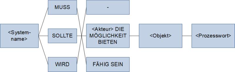 Die Satzschablone, (C) Peterjohann Consulting, 2018-2021