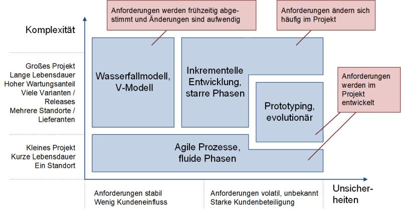 Vorgehensmodelle und Anforderungen, (C) Peterjohann Consulting, 2006-2021