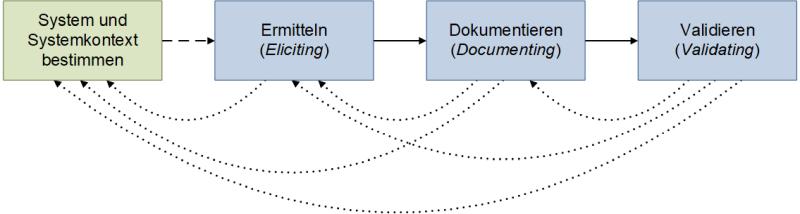 System und Systemkontext bestimmen - zeitliche Einordnung, (C) Peterjohann Consulting, 2018-2021