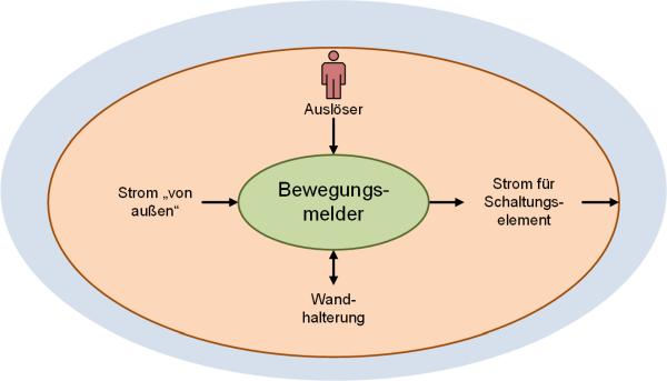 Beispiel für ein einfaches Systemkontextdiagramm: Bewegungsmelder, (C) Peterjohann Consulting, 2019-2021