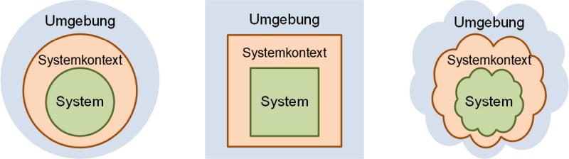 System und Systemkontext in verschiedenen Darstellungsformen, (C) Peterjohann Consulting, 2018-2021