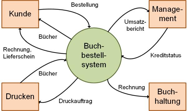 Beispiel eines Kontextdiagramms nach /Hruschka19/, (C) Peterjohann Consulting, 2019-2021
