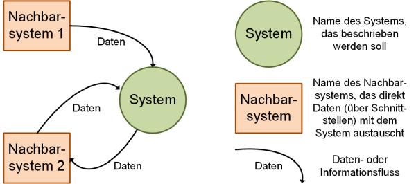 Elemente eines Kontextdiagramms, (C) Peterjohann Consulting, 2019-2021
