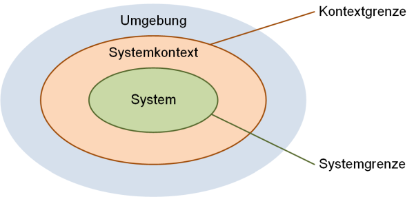 System und Systemkontext, (C) Peterjohann Consulting, 2018-2020