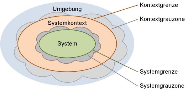 System und Systemkontext mit Grauzonen, (C) Peterjohann Consulting, 2018-2021