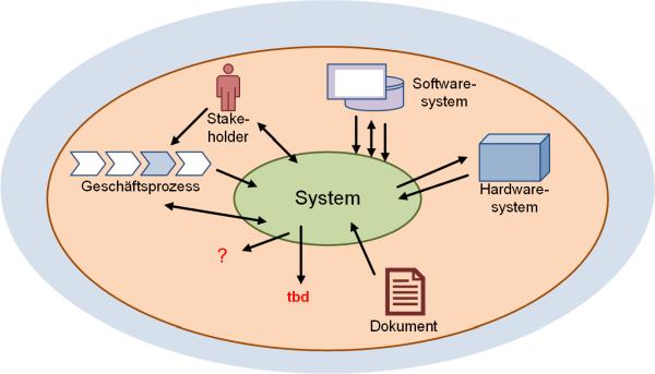 System mit möglichen Quellen für Schnittstellen (nach /IREB15/), (C) Peterjohann Consulting, 2019-2021