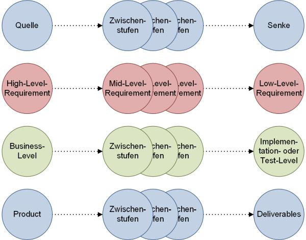Typischer Aufbau von Traces, (C) Peterjohann Consulting, 2018-2020