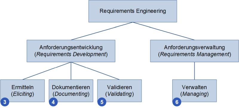 Die Unterteilung des Requirements Engineerings, (C) Peterjohann Consulting, 2020-2021