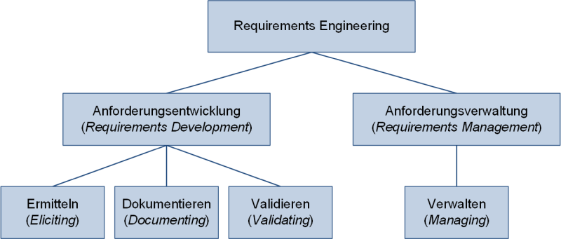 Die Unterteilung des Requirements Engineerings, (C) Peterjohann Consulting, 2006-2019