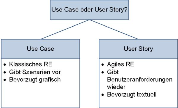 Use Case oder User Story?
