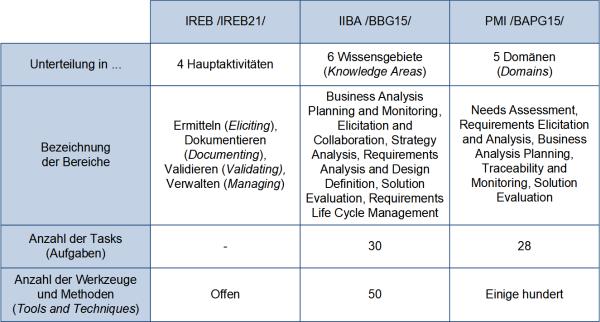 Die Aufgabenunterteilung der drei Verbände zur BA und zum RE, (C) Peterjohann Consulting, 2017-2019