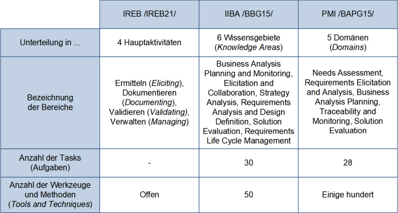 Die Aufgabenunterteilung der drei Fachverbände zum RE und zur BA, (C) Peterjohann Consulting, 2017-2021