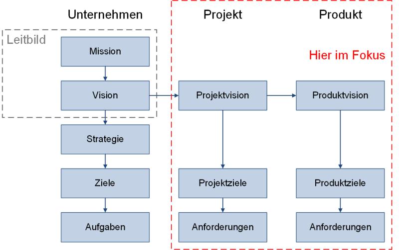 Einordnung von Zielen in den Unternehmenskontext, (C) Peterjohann Consulting, 2020-2021