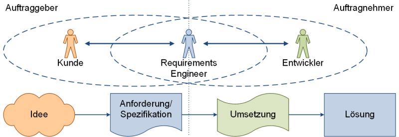 Von der Idee bis zur Lösung, (C) Peterjohann Consulting, 2006-2021