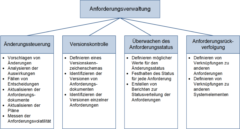 Die Aufgaben der Anforderungsverwaltung, (C) Peterjohann Consulting, 2017-2019
