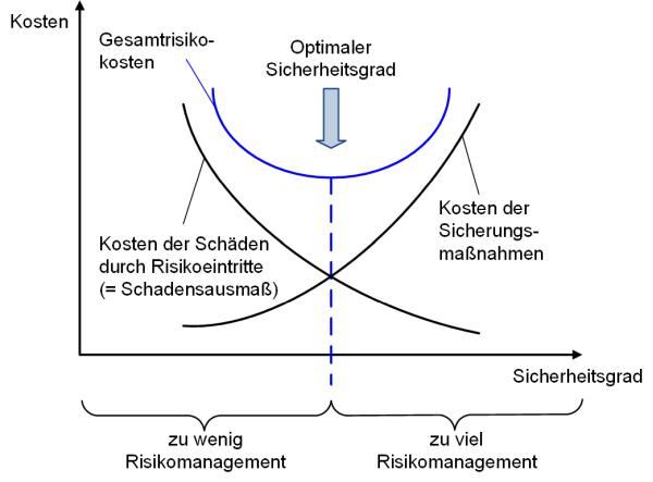 Die Balance zwischen Kosten und Nutzen im Risikomanagement, (C) Peterjohann Consulting, 2014-2015