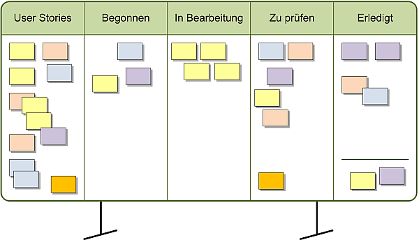 Das Scrum Task Board, (C) Peterjohann Consulting, 2014-2018