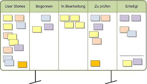 Das Scrum Task Board, (C) Peterjohann Consulting, 2014-2020