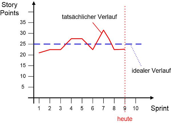 Das Velocity Chart, (C) Peterjohann Consulting, 2014-2021