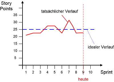 Das Velocity Chart, (C) Peterjohann Consulting, 2014-2019