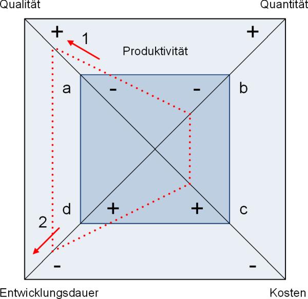 Das Teufelsquadrat nach Sneed, (C) Peterjohann Consulting, 2006-2015