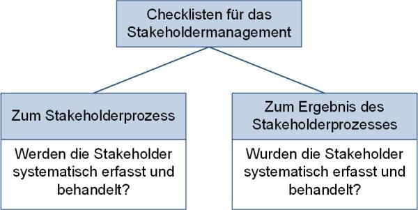 Checkliste: Ist das Stakeholdermanagement etabliert?, (C) Peterjohann Consulting, 2020-2021