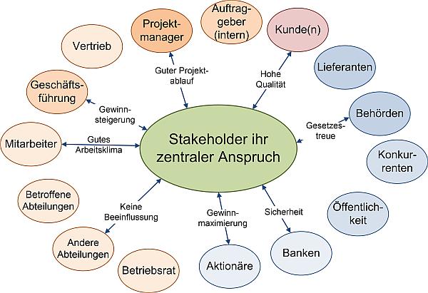 Stakeholderidentifikation und Gliederung, (C) Peterjohann Consulting, 2016-2018