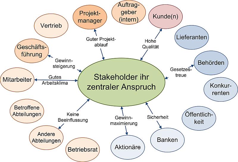 Stakeholderidentifikation und Gliederung, (C) Peterjohann Consulting, 2016-2021