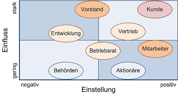 Die Stakeholder-Matrix, (C) Peterjohann Consulting, 2014-2017
