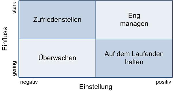 Die Stakeholder-Matrix 2, (C) Peterjohann Consulting, 2014-2017
