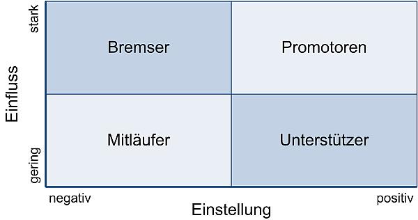 Die Stakeholder-Matrix 3, (C) Peterjohann Consulting, 2014-2017