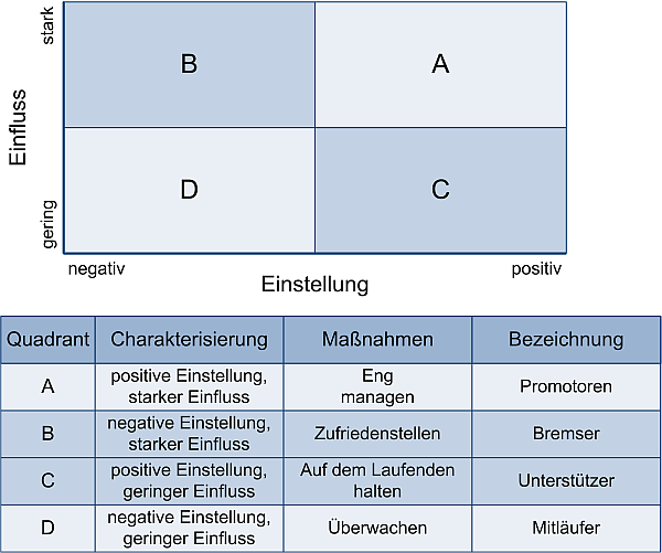 Die Stakeholder-Matrix 4, (C) Peterjohann Consulting, 2014-2017