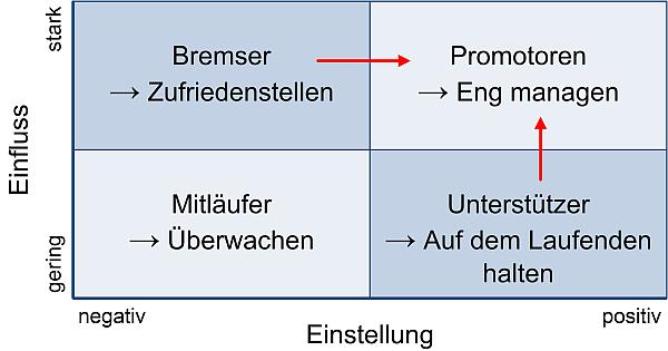 Die Stakeholder-Matrix mit Bezeichnungen und Handlungsempfehlungen, (C) Peterjohann Consulting, 2016-2018