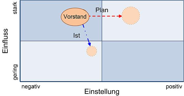 Die Stakeholder-Matrix mit Maßnahmen und Tendenzen