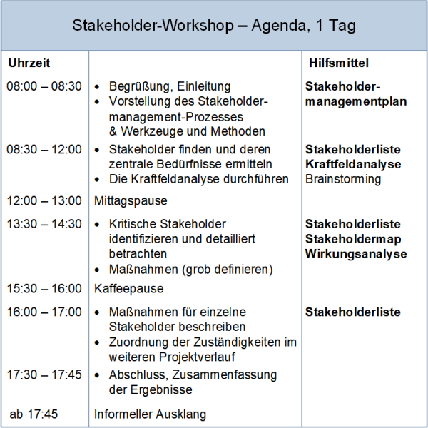 Der Stakeholder-Workshop: Agenda, (C) Peterjohann Consulting, 2016-2020